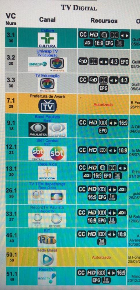 Prefeitura não vai custear regularização do sinal de TVs abertas na cidade